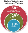 Role in Tuition