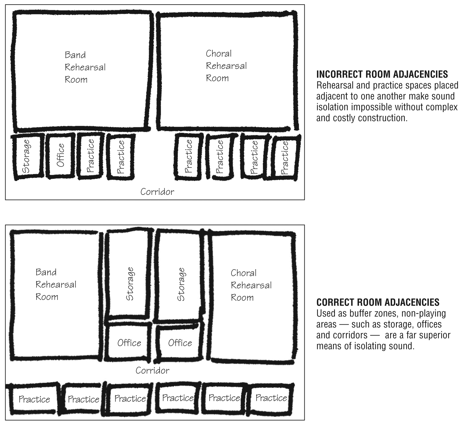 Essential elements to successful music suites for Scale room planner